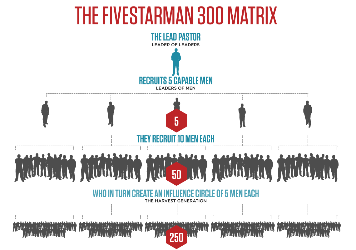 FivestarMan 300 Matrix
